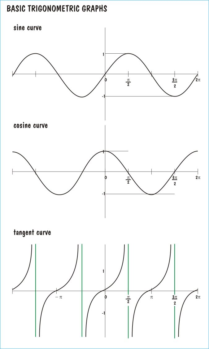 Functions And Graphs Worksheet | ABITLIKETHIS