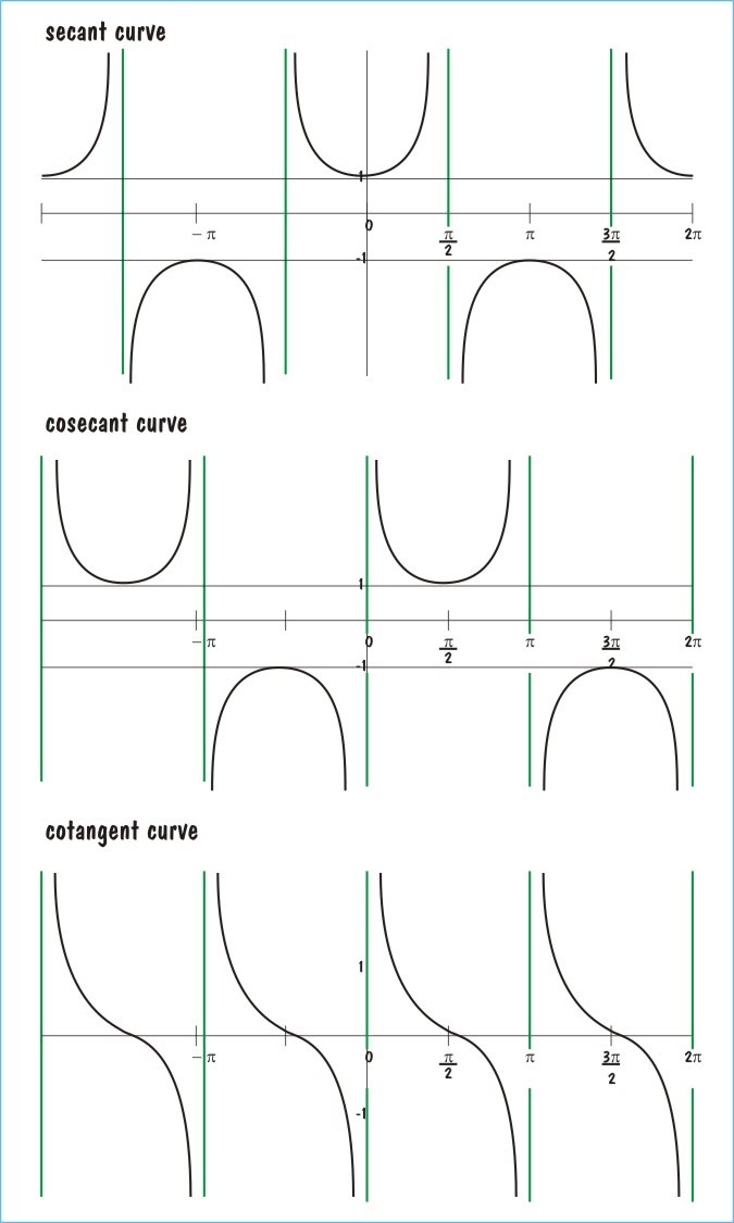 basic trig graphs page 2 saddleback math. Black Bedroom Furniture Sets. Home Design Ideas